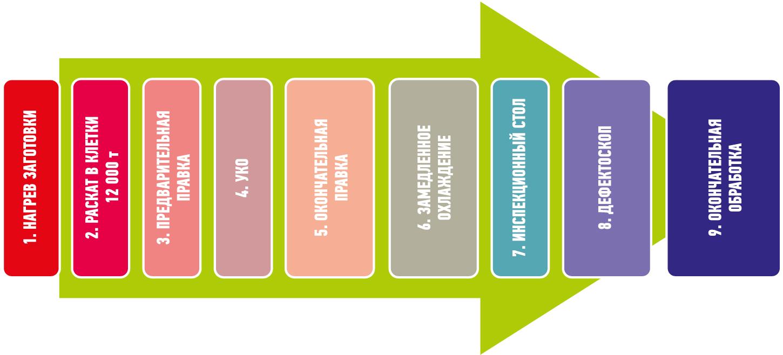 автоматизация процесса производства проката