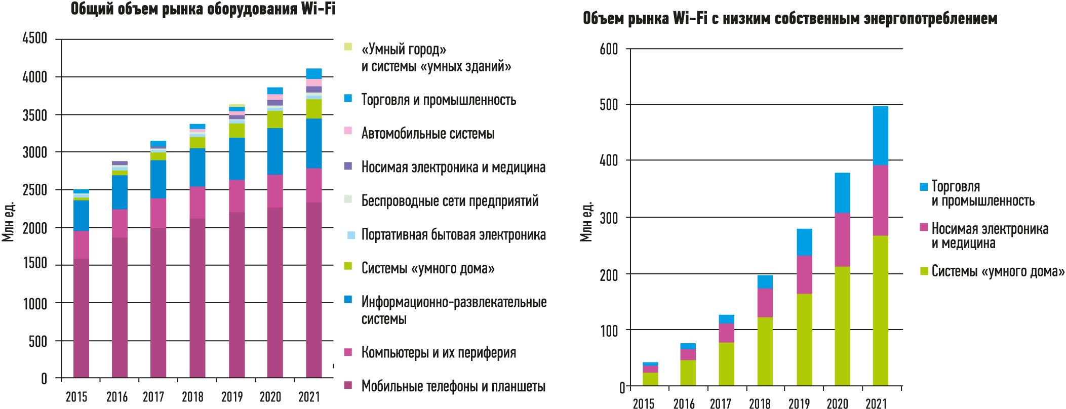Прогноз развития рынка оборудования с использованием технологии Wi-Fi