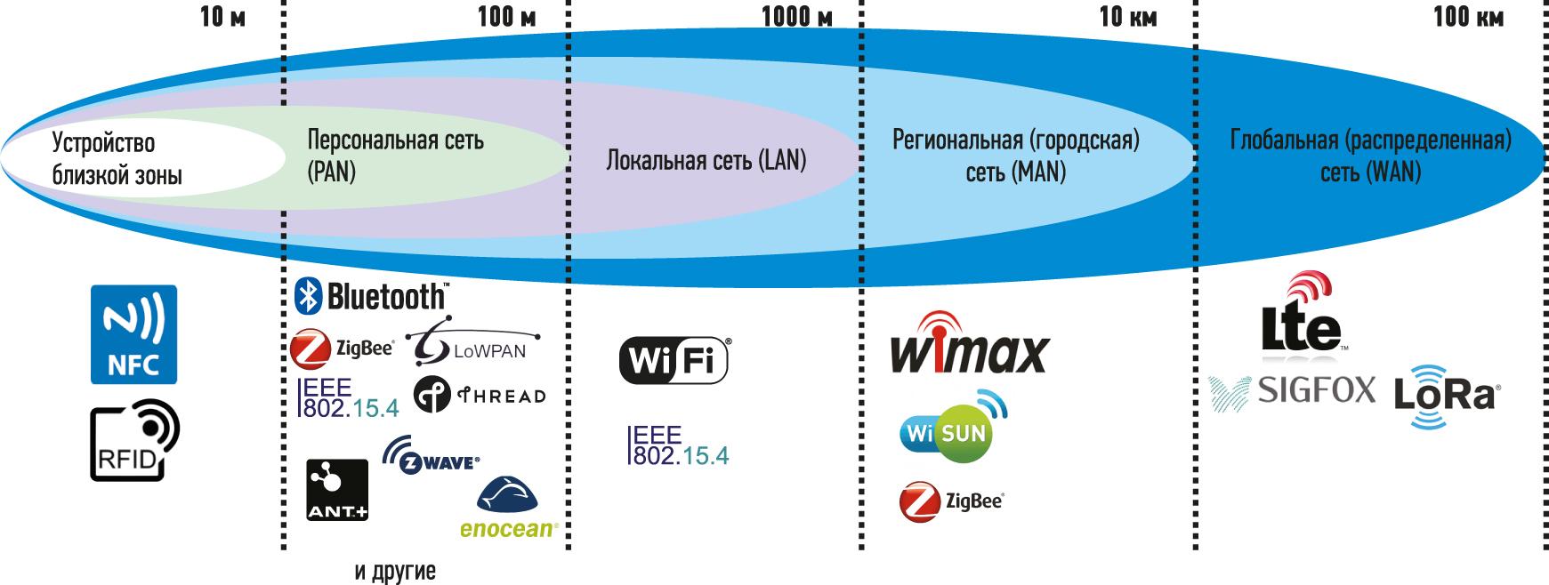 Место Wi-Fi по отношению к другим беспроводным IoT-технологиям