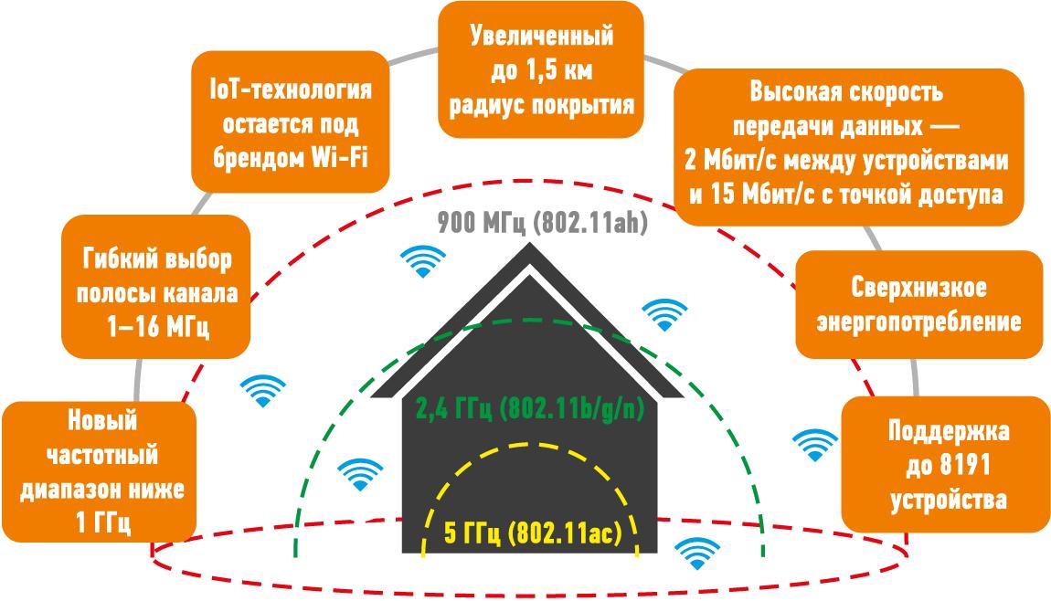 Сравнение Wi-Fi HaLow с предшествующими технологиями Wi-Fi