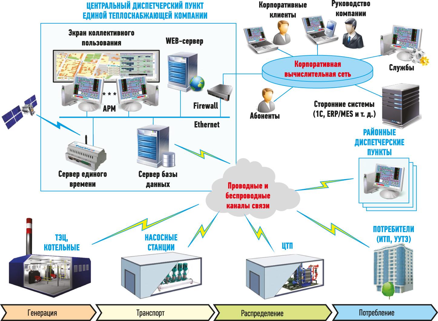 Типовая структурная схема системы диспетчерского управления теплоснабжающей компании