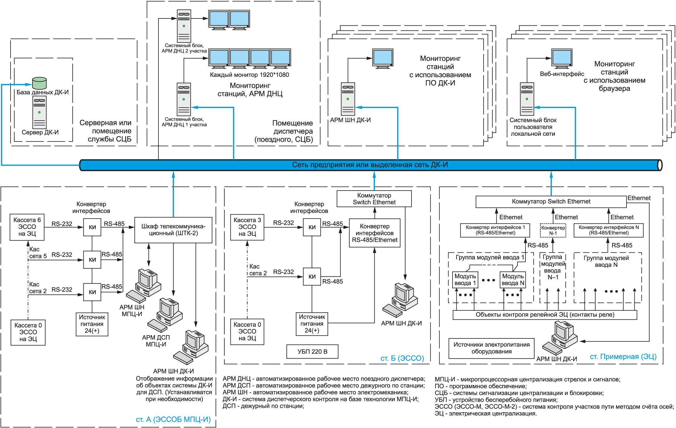 Структурная схема системы ДК-И