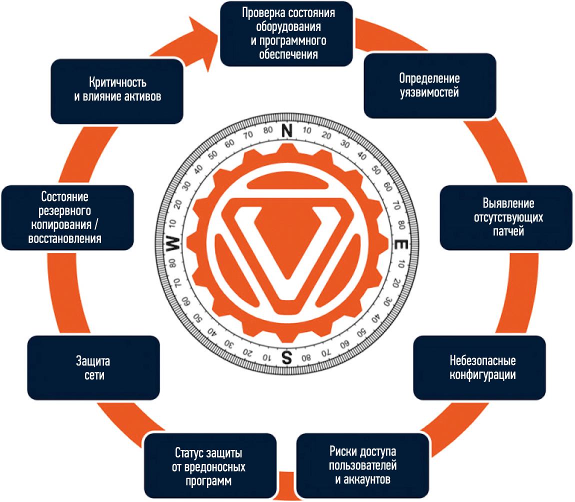 360-градусная оценка рисков. кибербезопасности