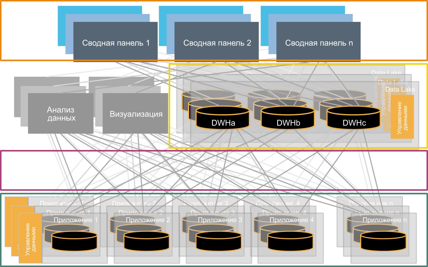 Принцип выбора «лучшего в своей области» в отношении IIoT-платформ может повысить сложность, уже существующую в производственных средах, как, например, в классической «спагетти-архитектуре»