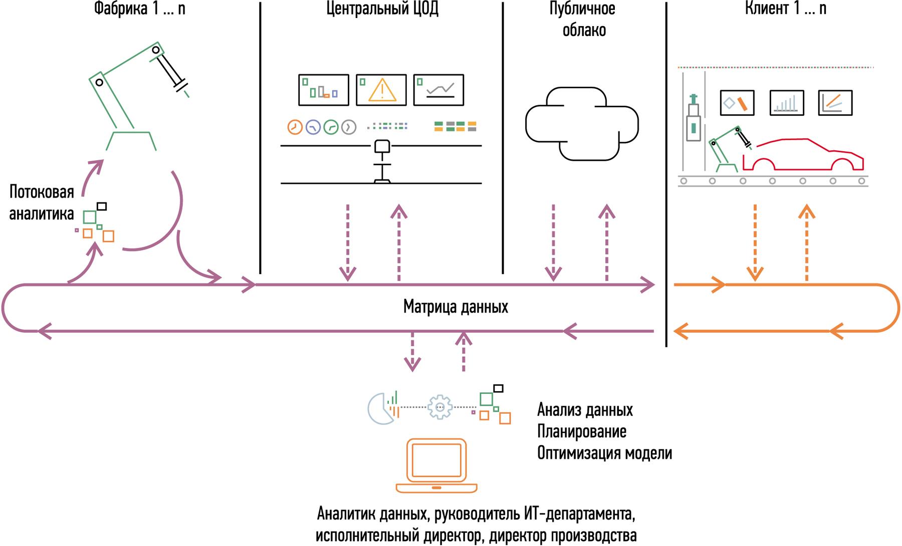 Матрица данных поможет справиться как с проблемой сложности, так и с проблемой зависимости