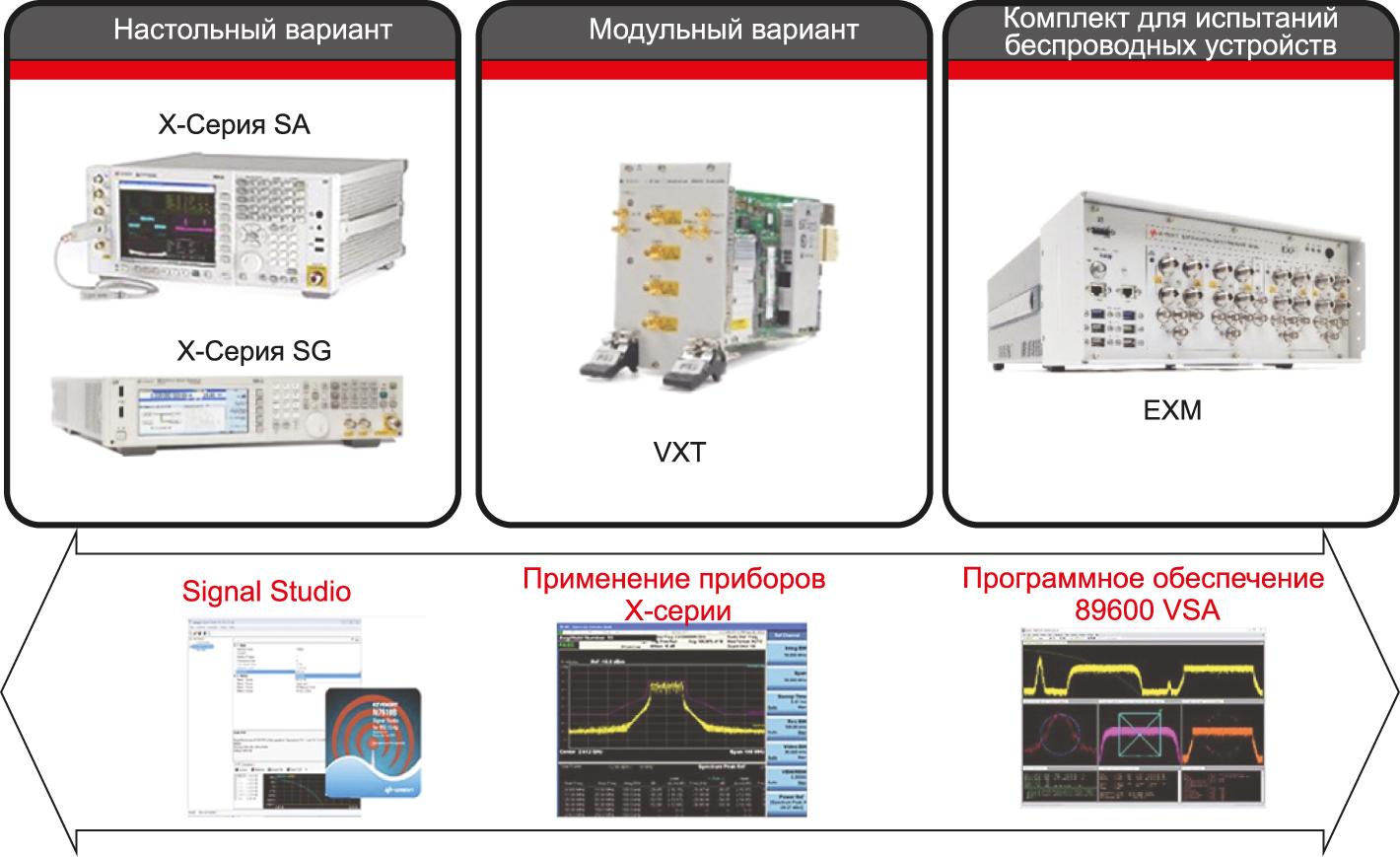 Научный подход компании Keysight в области настольного, модульного и беспроводного тестирования. Аппаратные средства (вверху) дополняет ПО (внизу), обеспечивая более широкие возможности и понимание измерений