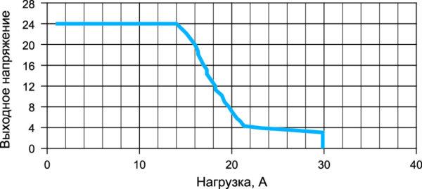 Статическая вольт-амперная характеристика (СВАХ) системы «источник/нагрузка» для конвертера EL-300-24A