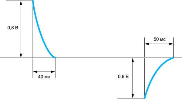Реакция конвертера серии EL на резкие броски выходного тока
