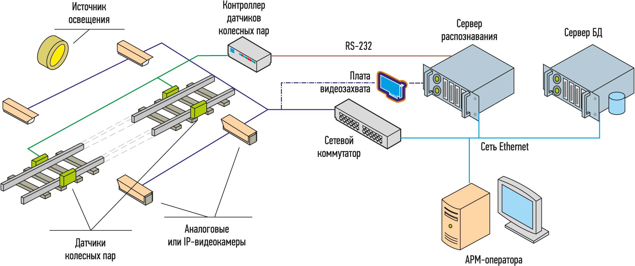 ARSCIS аппаратно-программный комплекс оптоэлектронной идентификации объектов подвижного состава железнодорожного транспорта