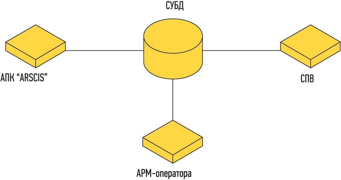Обобщенная структурная схема ПО системы ARSCIS.OilAccount