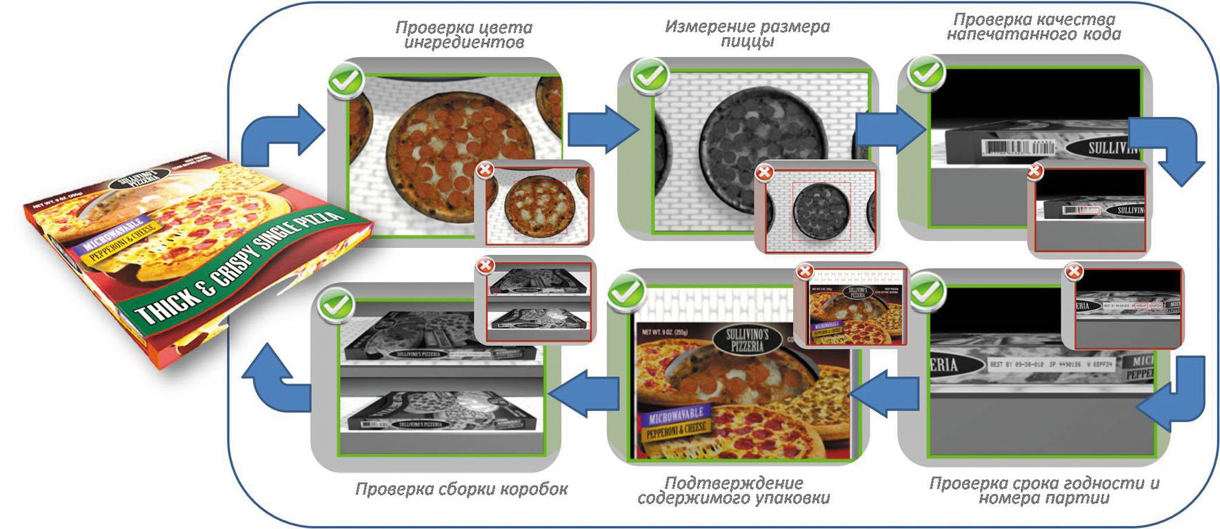 Рис.1. Контроль производства и упаковки готовых блюд системой CognexIn-Sight
