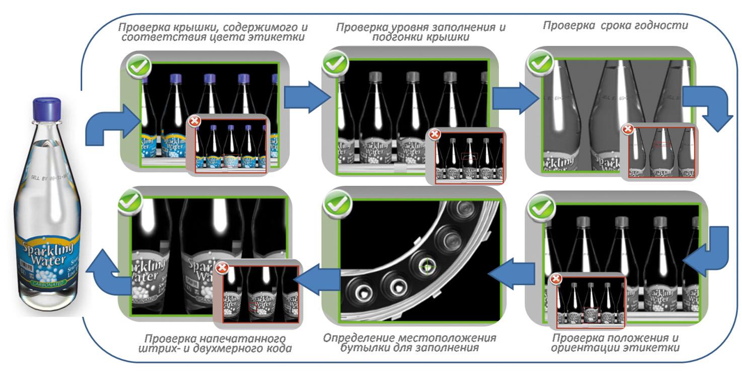 Рис.2. Контроль производства бутиллированной продукции системой CognexIn-Sight