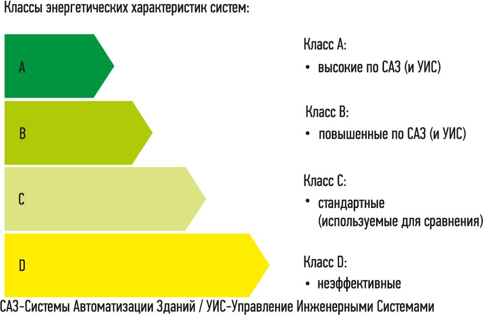 Классы энергетических характеристик систем автоматизации