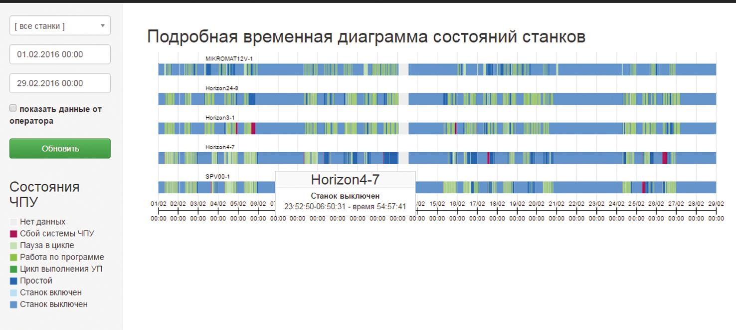 Аналитика состояния станков по времени