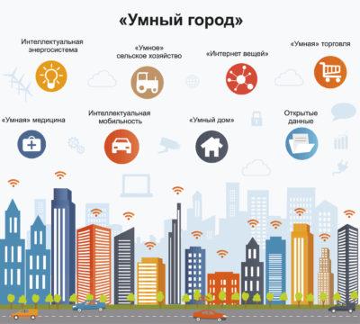 Технологии LPWAN для умного города