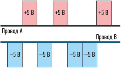 Пример модуляции сигнала в линии RS-485