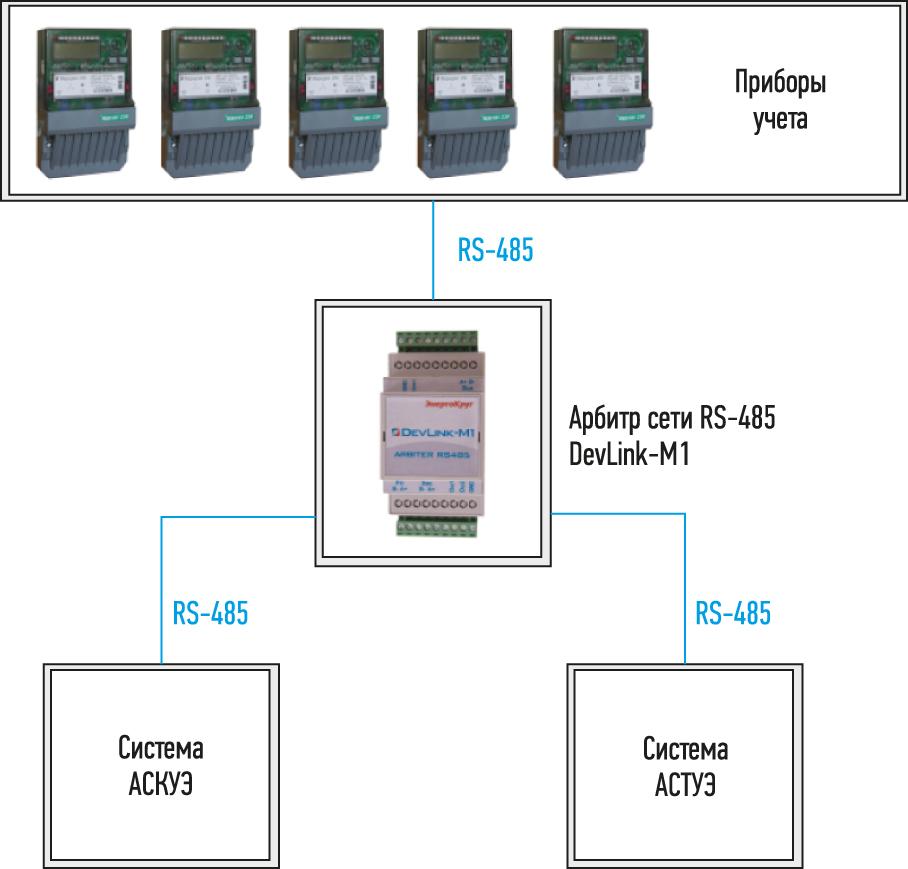 Пример организации взаимодействия двух Master-устройств в сети RS-485 с помощью маршрутизатора DevLink-M