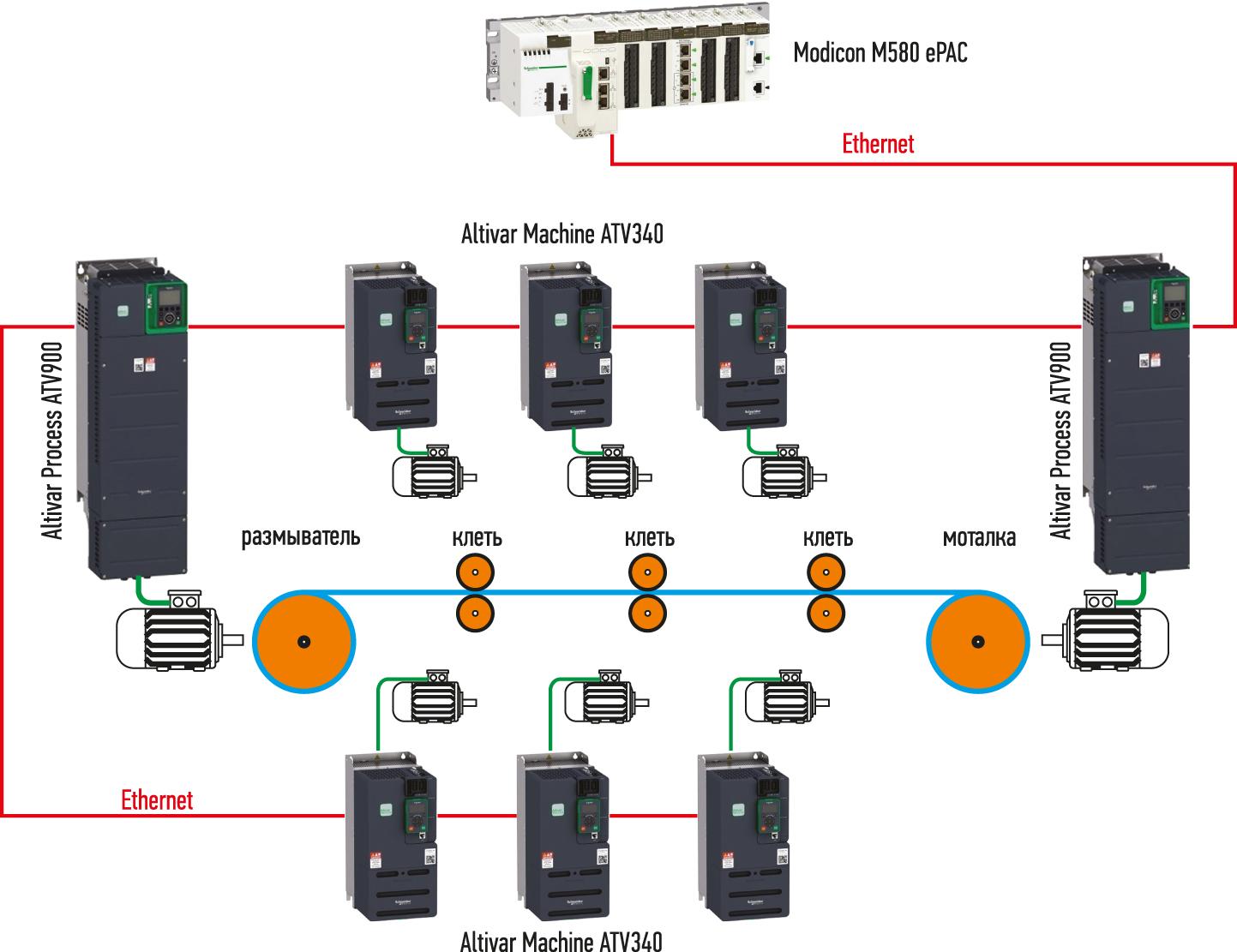 Структура системы управления преобразователями частоты для стана холодной прокатки