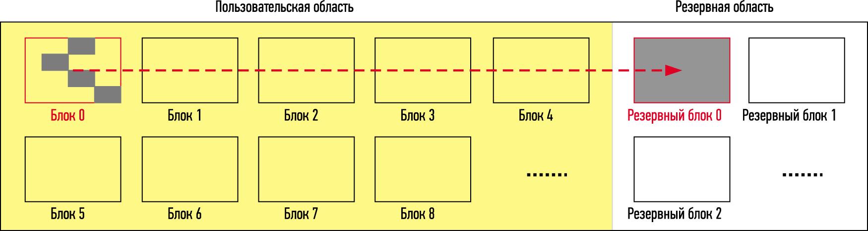 Консолидация памяти в запасном блоке для максимальной производительности