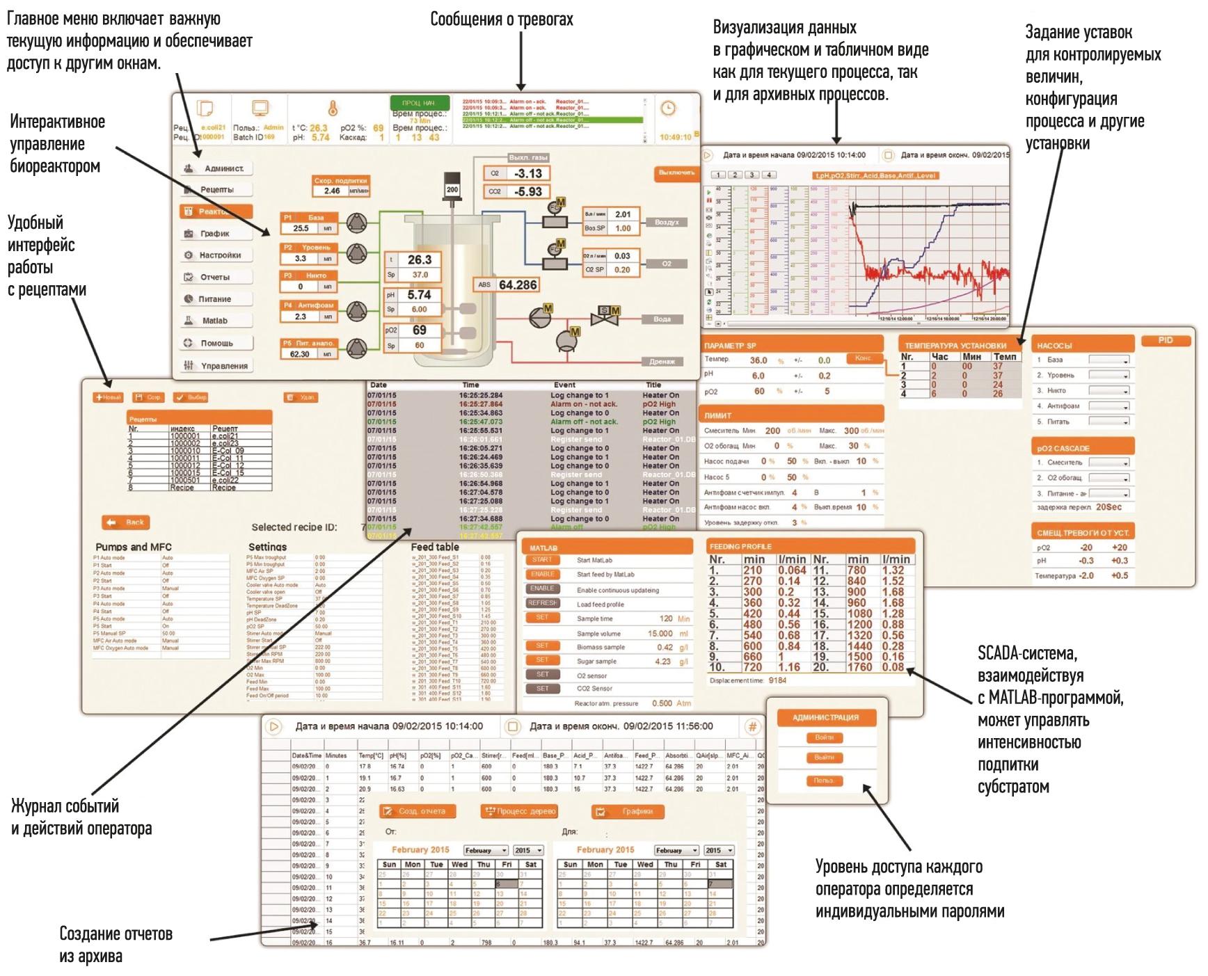 Пакет BioRe на базе PcVue для управления и контроля процессов в ферментерах и биореакторах