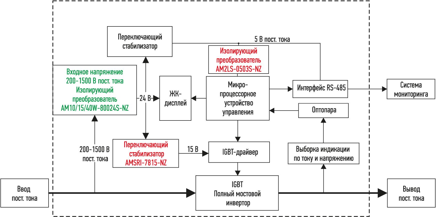 Питание устройства мониторинга инвертора в фотовольтаической установке