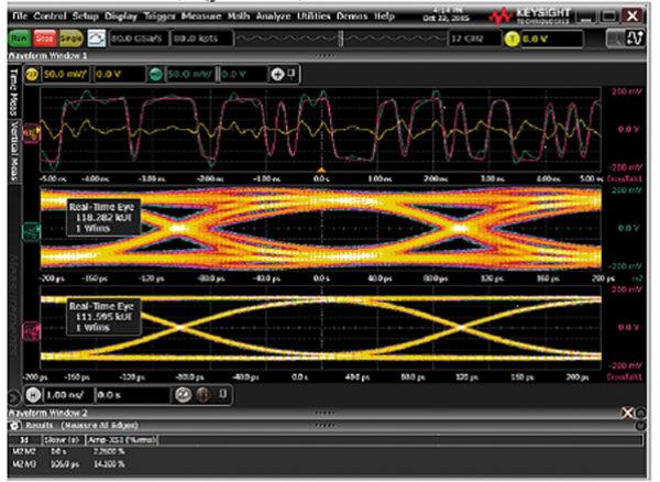 До и после просмотра формы сигнала-жертвы на дальнем конце линии (FEXT). На верхнем графике сигнал жертвы выделен зеленым цветом, агрессор — оранжевым, а удаленный сигнал перекрестных помех — красным. Средний график — глазная диаграмма жертвы на дальнем конце линии. Нижний график — глазная диаграмма жертвы после устранения перекрестных помех