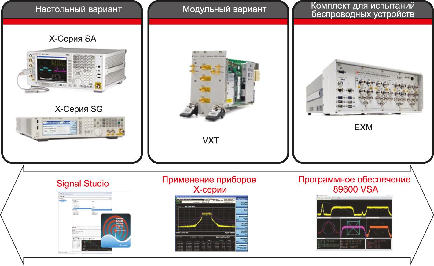 Научный подход компании Keysight в области настольного, модульного и беспроводного тестирования. Аппаратные средства (вверху) дополняет ПО (внизу), обеспечивая более широкие возможности и понимание результатов измерений