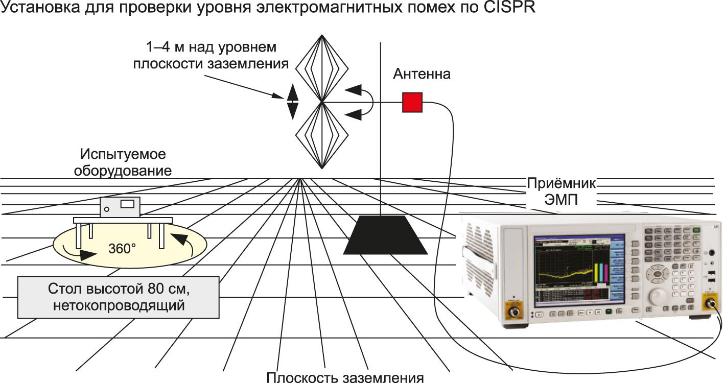Тестовая установка для проведения измерений излучаемых ЭМП
