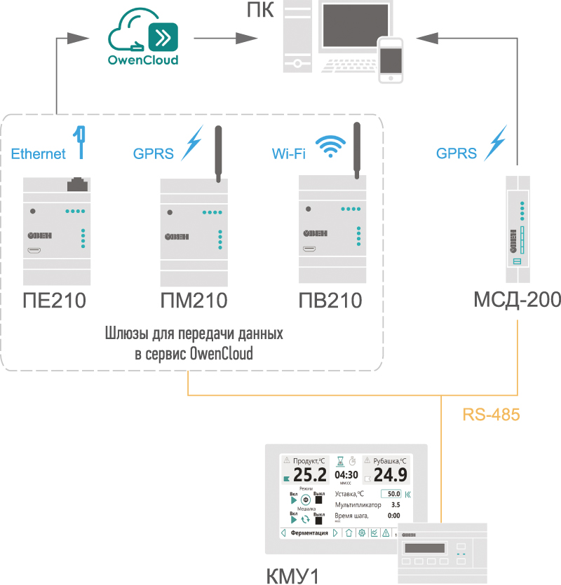 Мониторинг и архивация параметров технологического процесса на ПК с использованием облачного сервиса OwenCloud или архиватора ОВЕН МСД-200