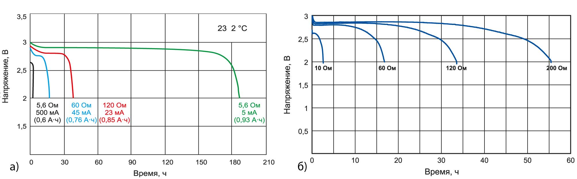Разрядная характеристика батарей