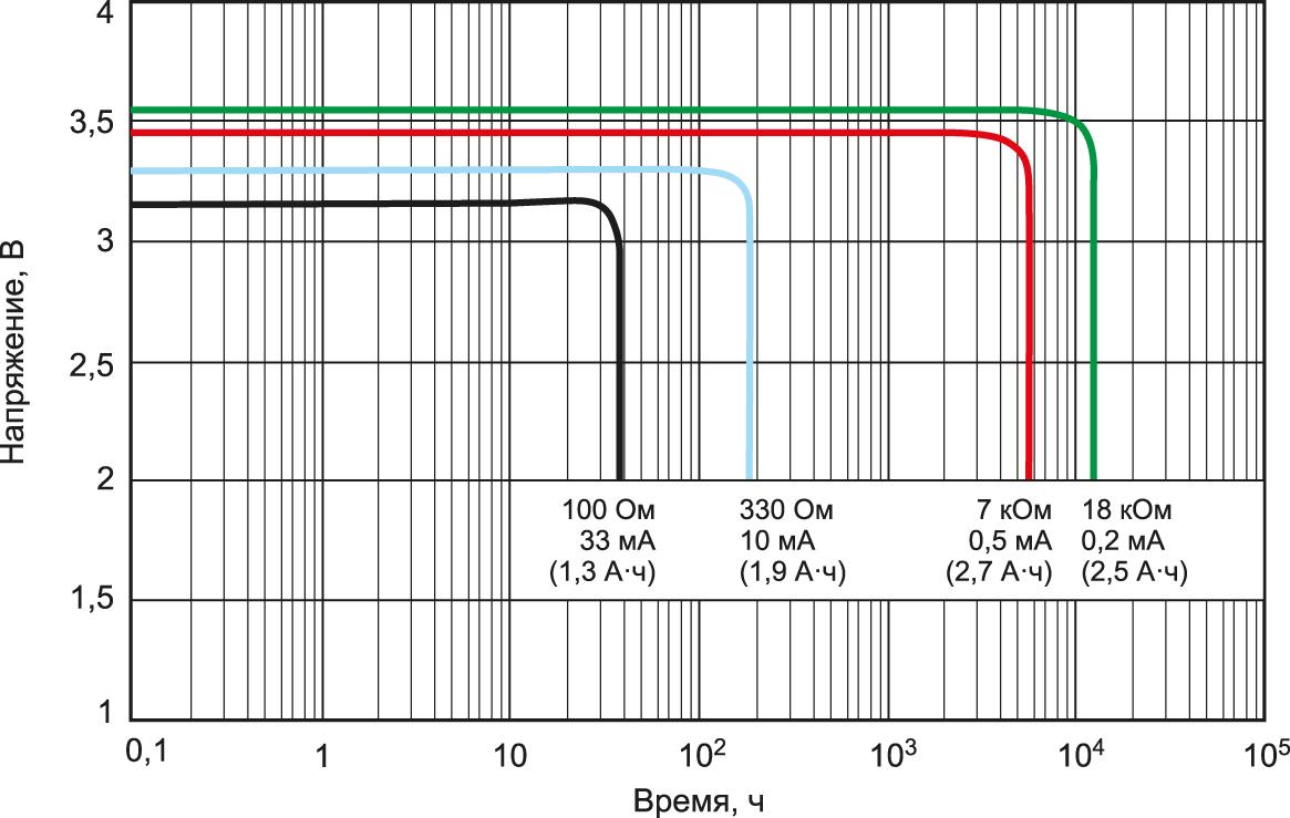 Разрядная характеристика батареи ER14505