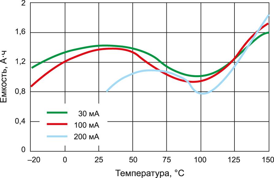 высокотемпературные батареи