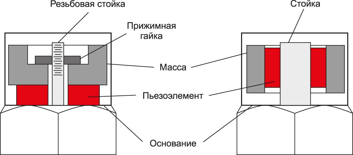 Варианты конструкций пьезоэлектрических акселерометров