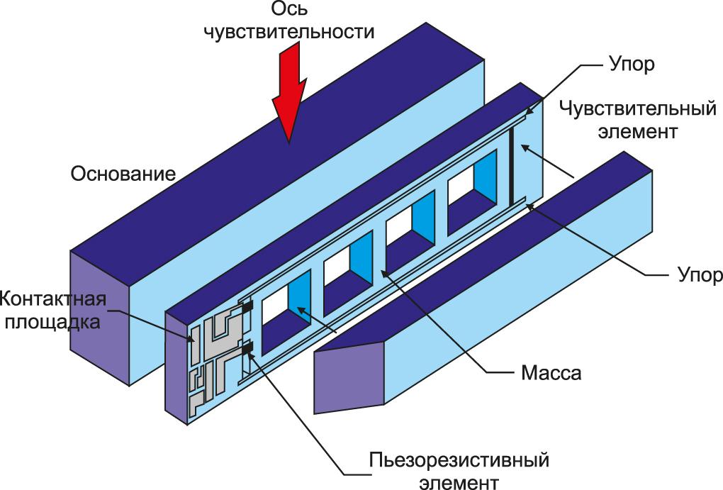 Вариант конструкции пьезорезистивного акселерометра