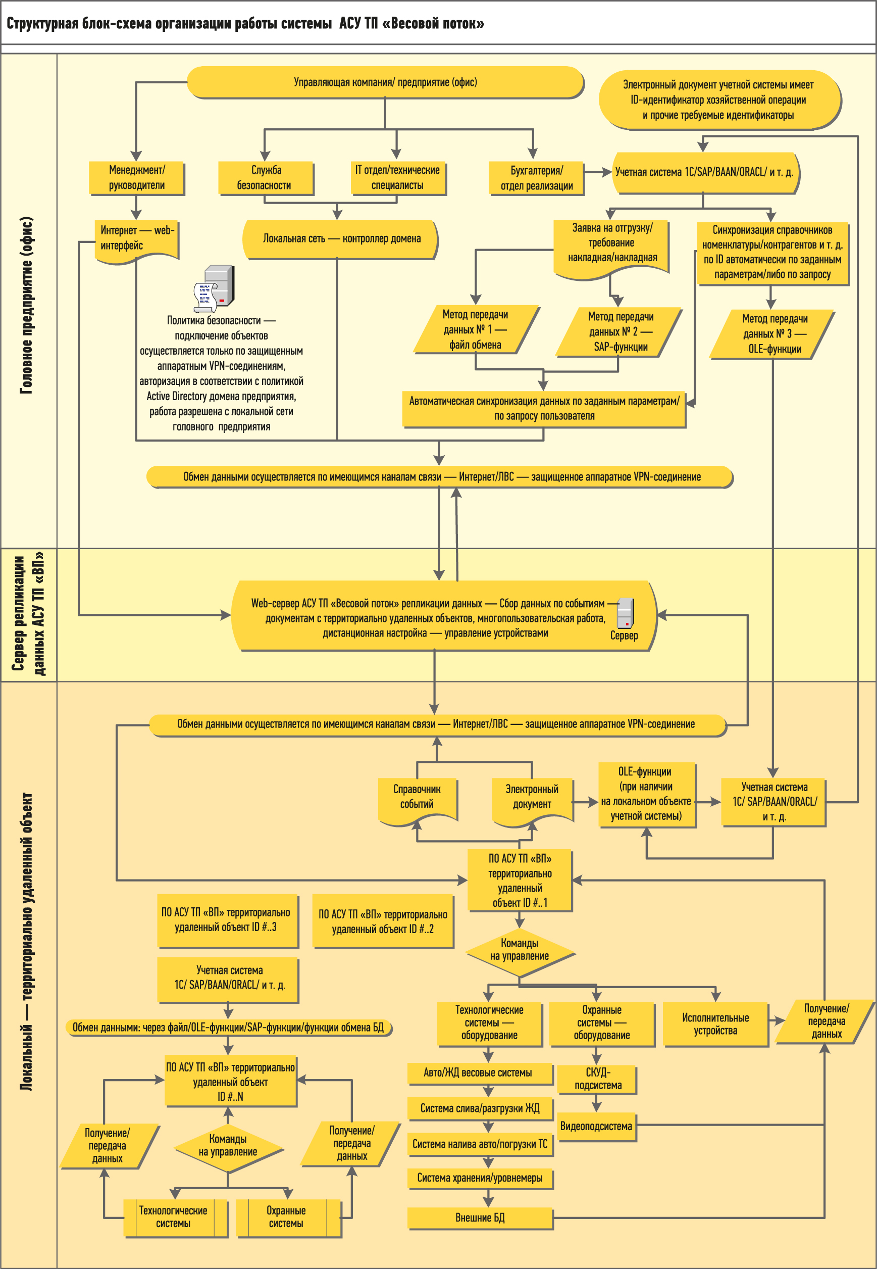 Структурная блок-схема работы системы АСУ ТП «Весовой поток»
