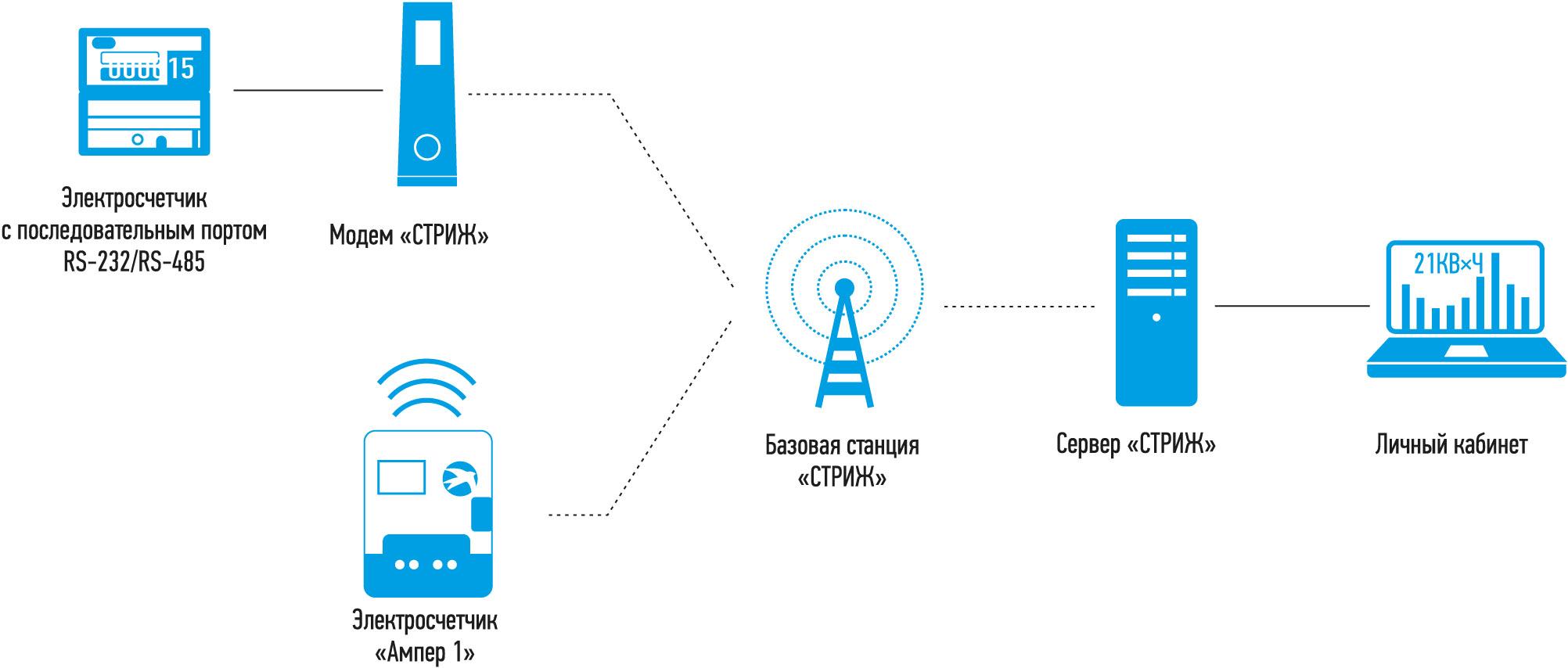 Рис. 5. Схема передачи данных от счетчиков в личный кабинет УК «Солнечный город»