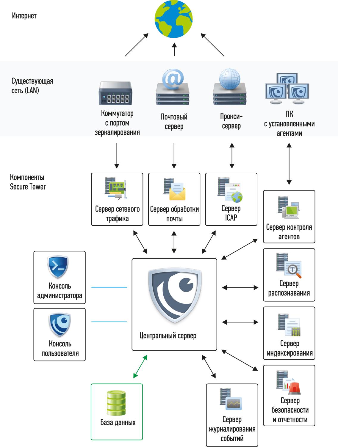 Схема внедрения SecureTower