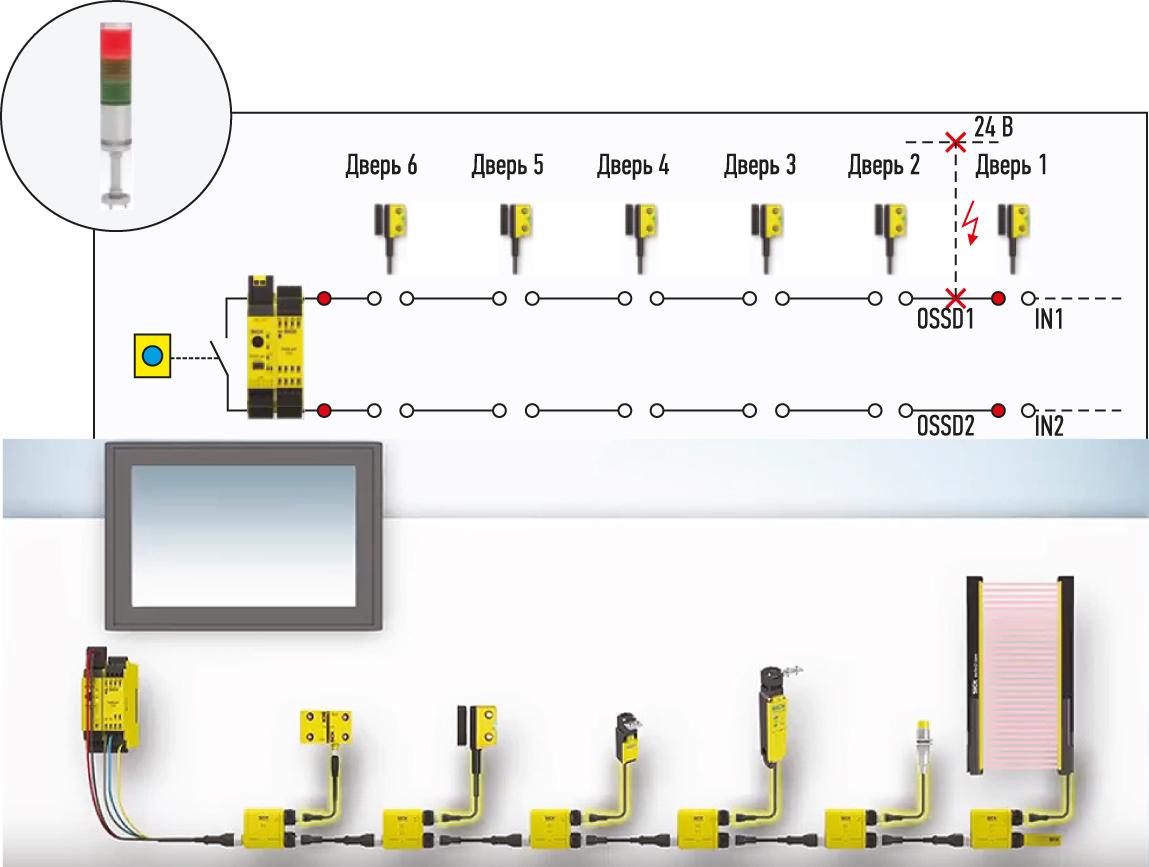 Транспондерные датчики безопасности