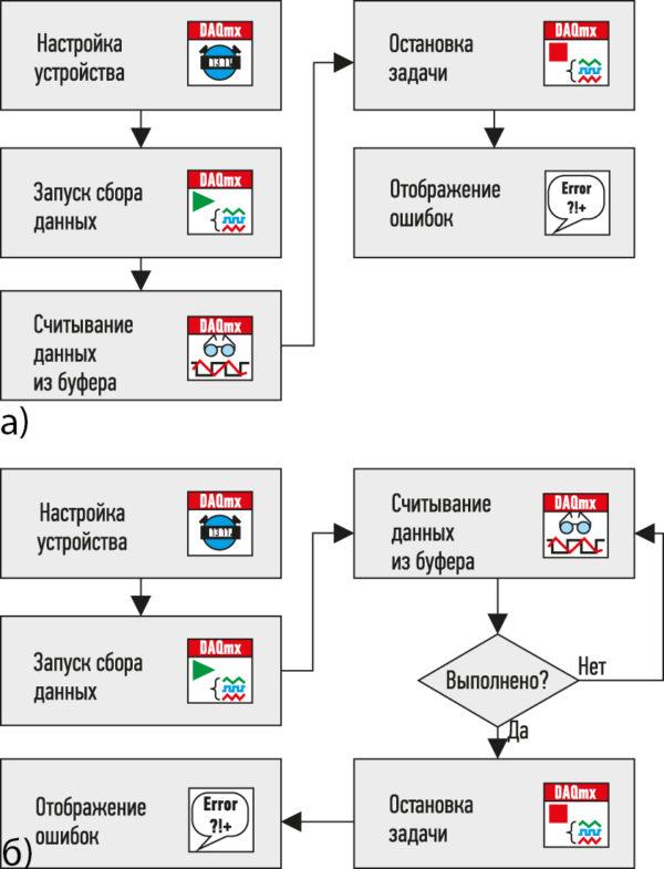 Типичные схемы сбора данных при построении виртуальных приборов NI
