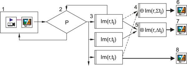 Структура системы временной обработки серии изображений