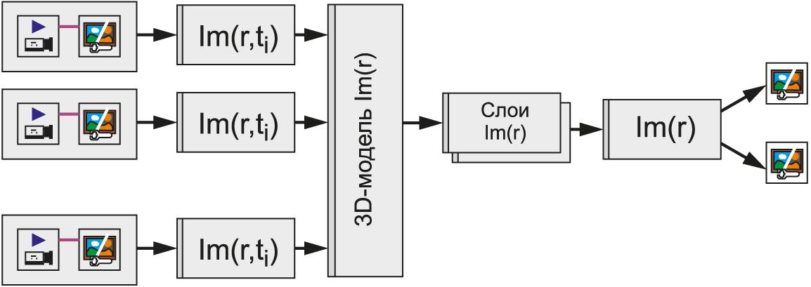 Структура получения и обработки изображений в многопозиционной ОЭС