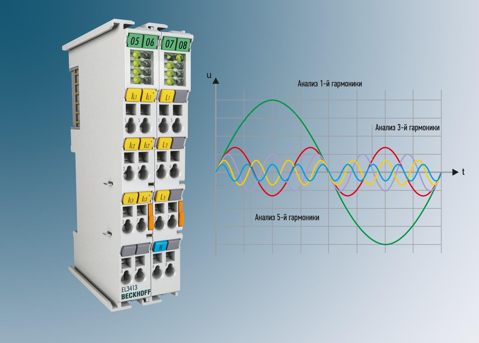 Компактные трехфазные терминалы ввода/вывода от Beckhoff Automation могут использоваться для измерения мощности, гармоник, суммарного коэффициента нелинейных искажений (THD), частоты и коэффициента мощности