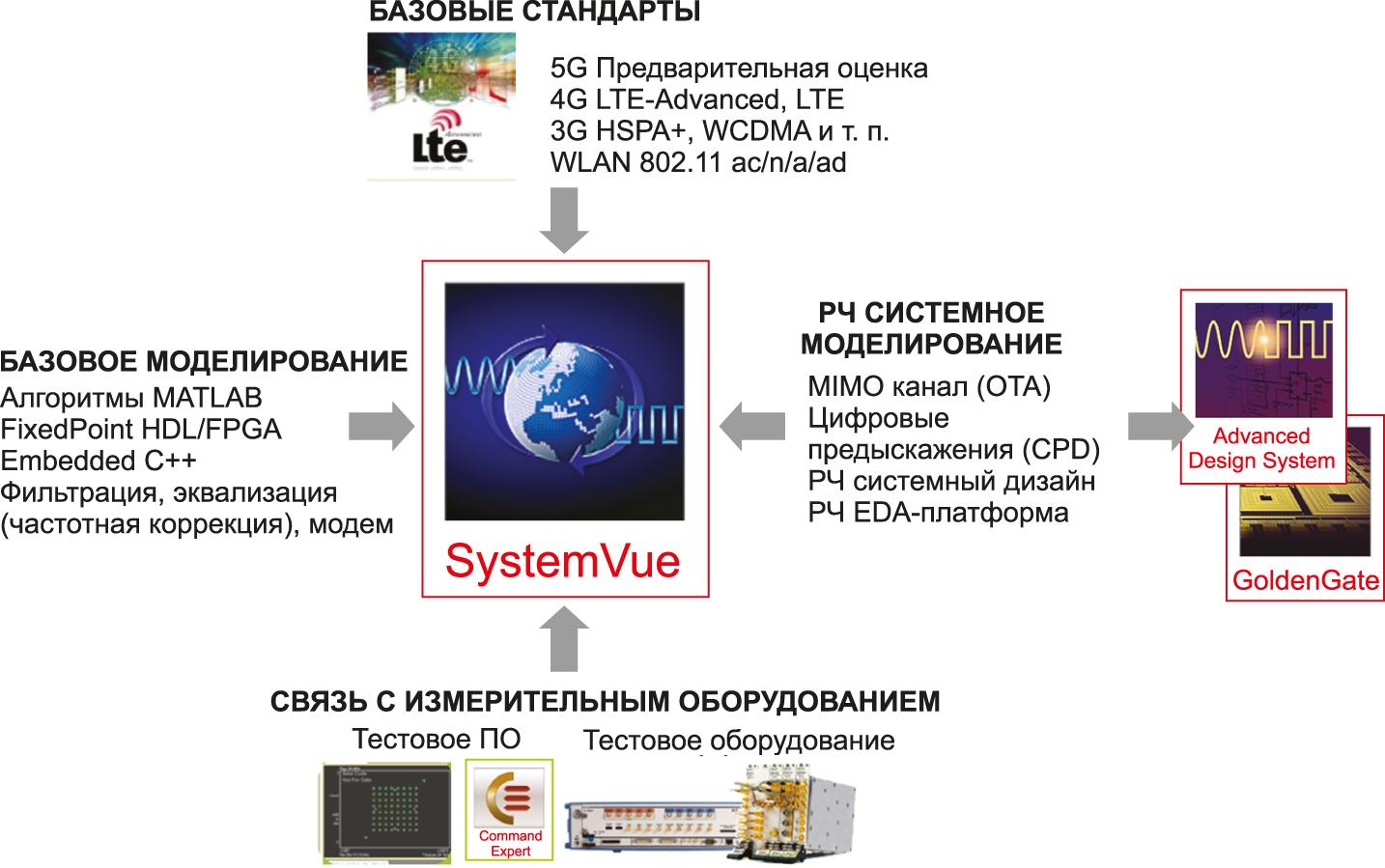 ПО SystemVue — ядро для междоменной среды разработки