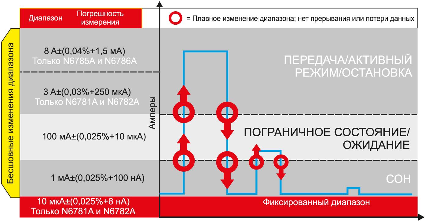 Плавный переход между диапазонами измерения при использовании измерительных источников питания компании Keysight позволяет отслеживать уровни динамического изменения тока в режиме реального времени и использовать наиболее оптимальный диапазон измерения для данного уровня тока и напряжения