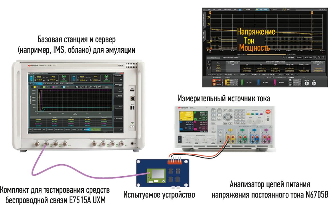 Разработчики, используя анализатор цепей питания напряжения постоянного тока в сочетании с UXM-комплектом для тестирования средств беспроводной связи, могут в полной мере оценить разряд батареи и потребление тока