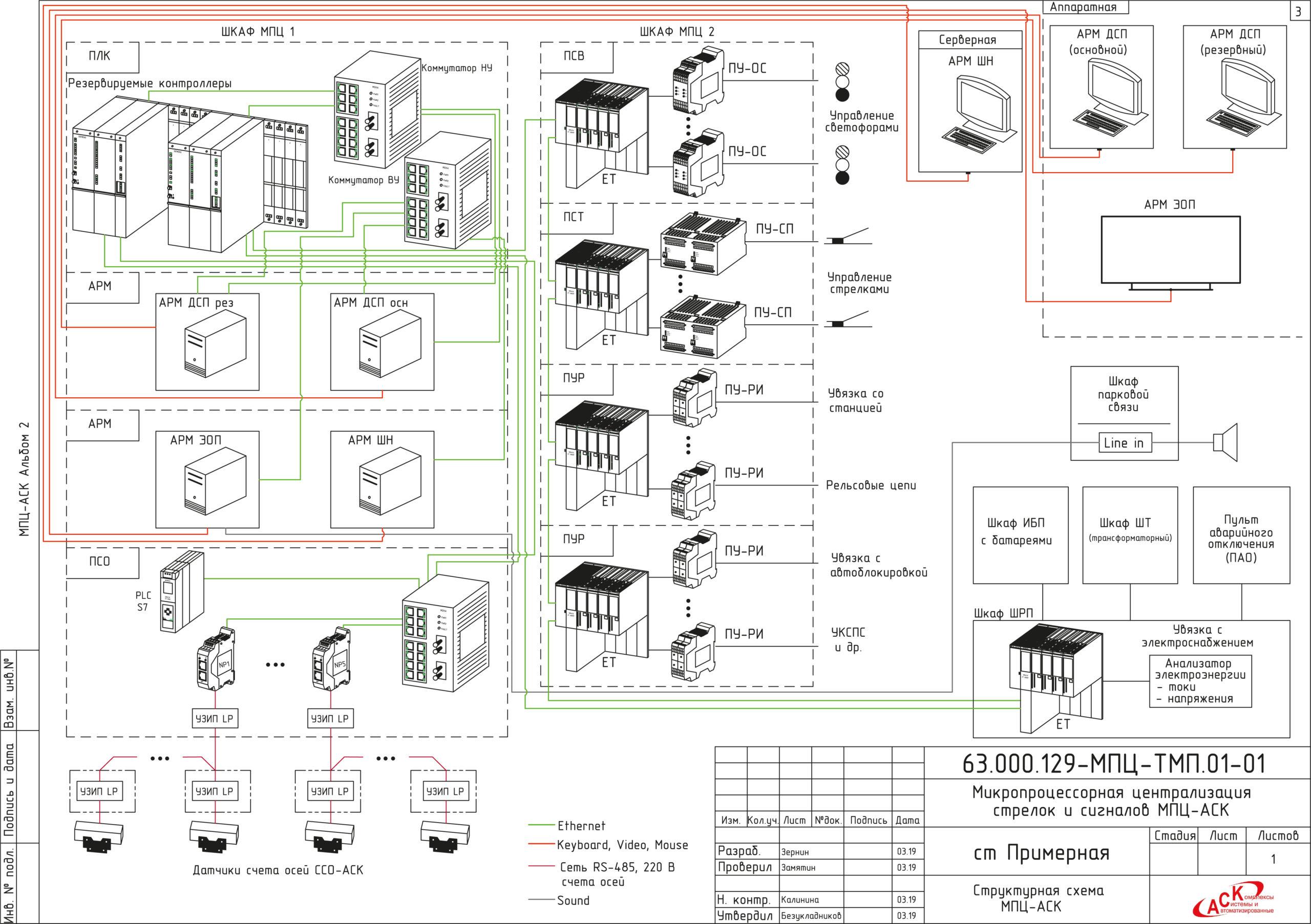 Структурная схема «МПЦ-АСК»
