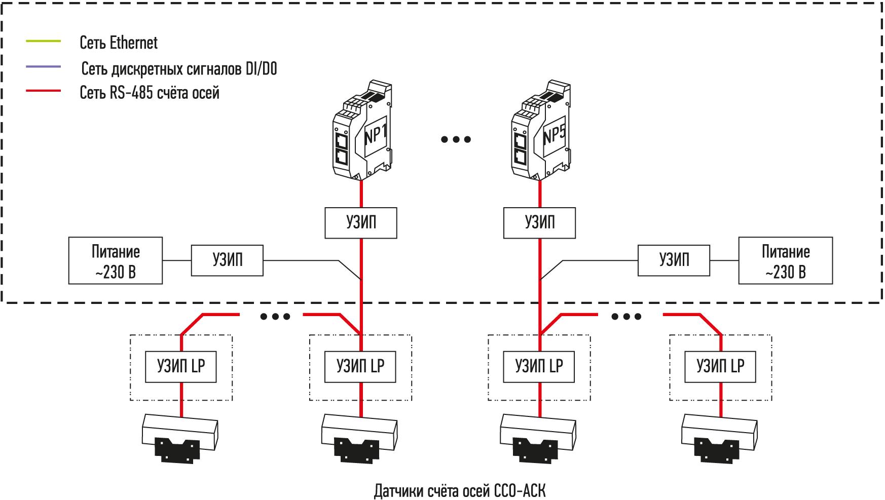 Структурная схема системы «ССО-АСК»