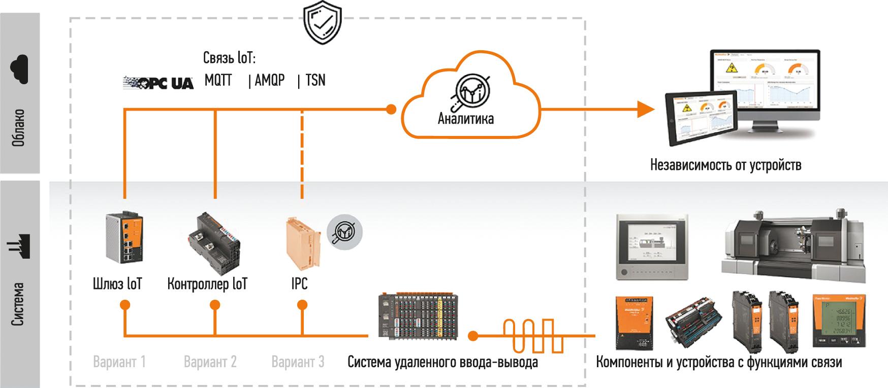 Связь между полевыми устройствами и облачными сервисами с помощью инфраструктуры Weidmüller