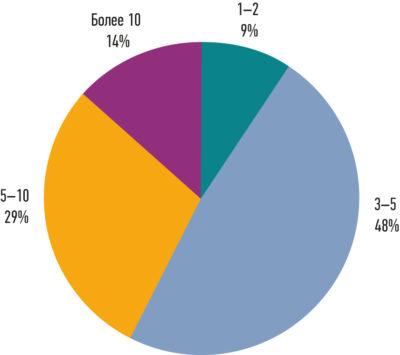 Результаты опроса по использованию программных инструментов для тестирования и проверки