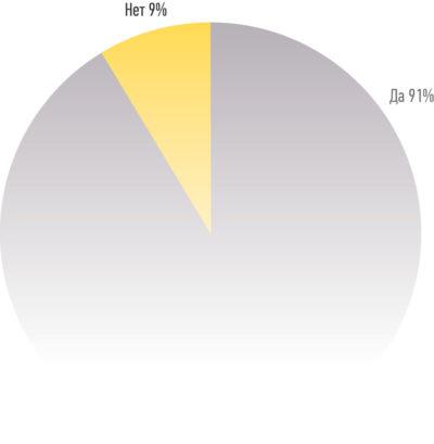 Результаты опроса по использованию собственных программных инструментов для тестирования и проверки